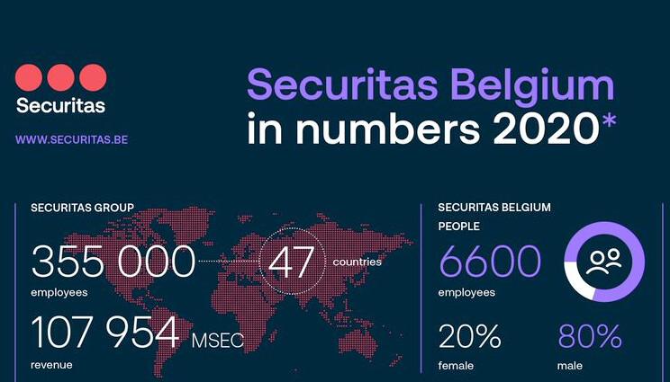 Securitas Belgium in numbers 2020