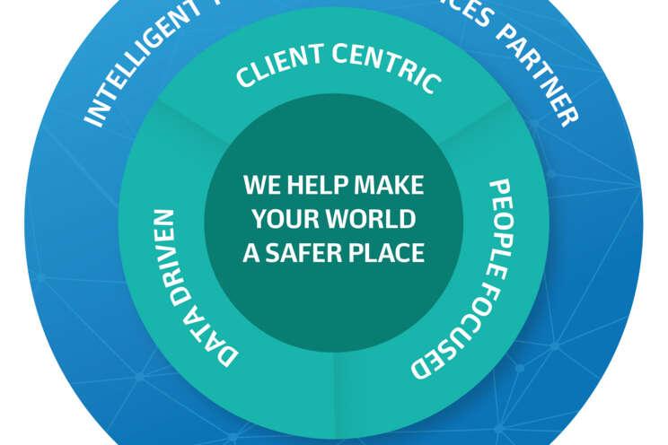 Strategii Securitas tvoří správní lidé na správném místě, inovativní bezpečnostní technologie a digitalizace dat.