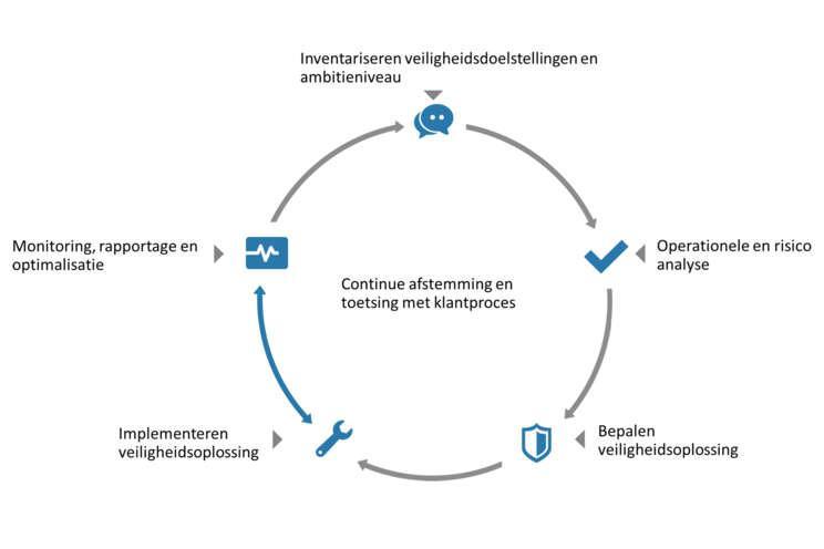 Securitas Werkwijze model
